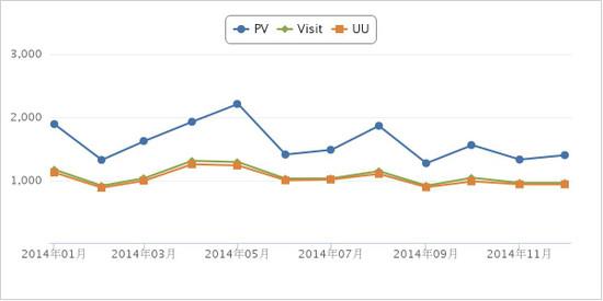 Chart_2014