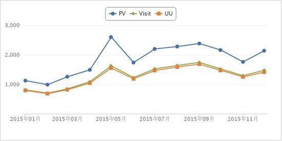Chart_2015